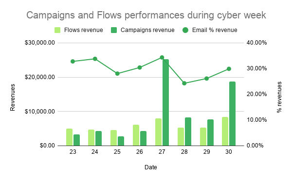 Campaign VS flows email marketing