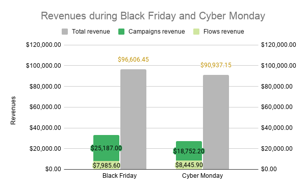 email revenue during black friday week