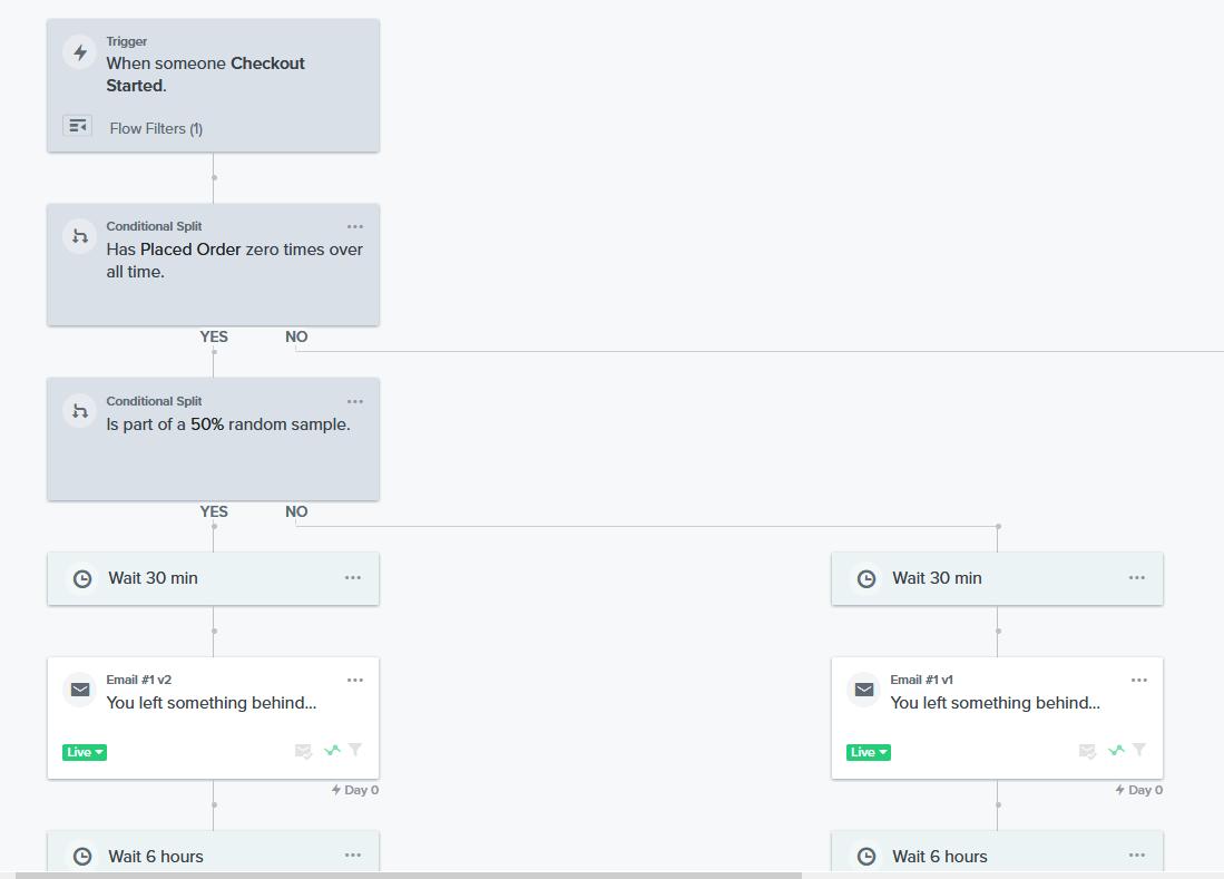 klaviyo email marketing flow example